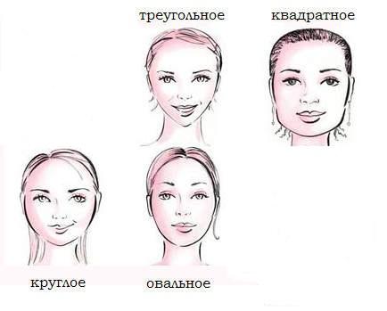 Формы (типы) лица