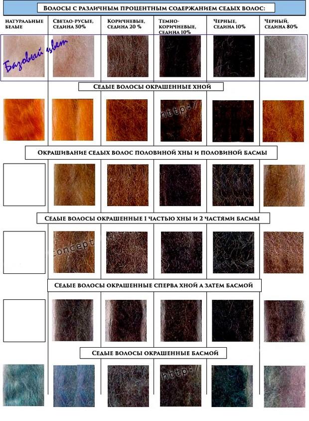 Окрашивание хной и басмой на седых волосах