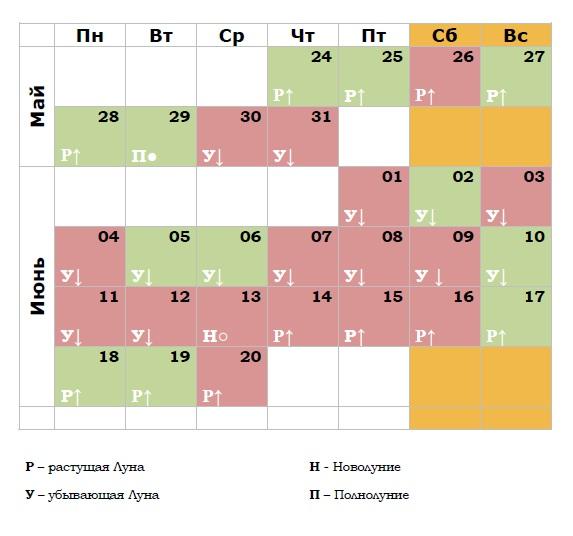 Гороскоп и лунный календарь май-июнь 2018