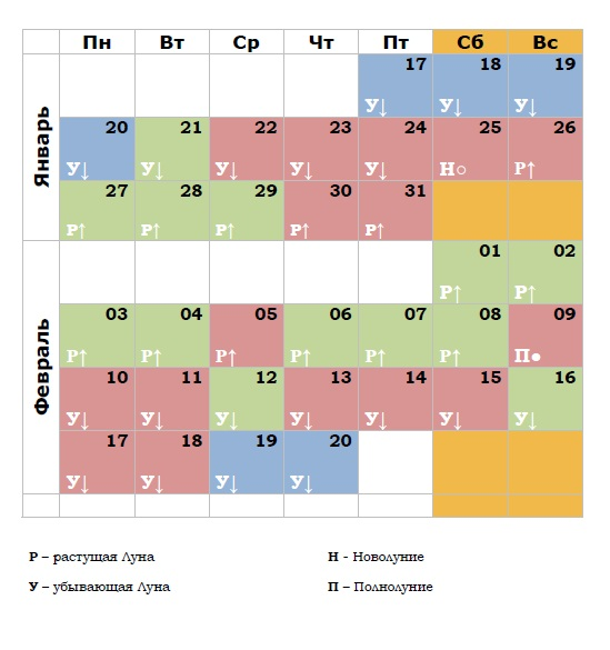Гороскоп и лунный календарь январь-февраль 2020